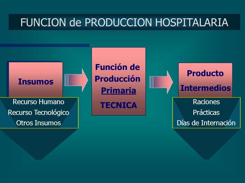 PRODUCTO HOSPITALARIO Multiplicidad de funciones de producción y por ende de productos Productos Intermedios Productos Intermedios Productos Finales P