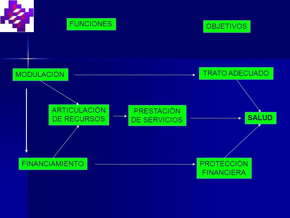 FUNCIONES OBJETIVOS MODULACIÓN FINANCIAMIENTO ARTICULACIÓN DE RECURSOS PRESTACIÒN DE SERVICIOS SALUD TRATO ADECUADO PROTECCIÒN FINANCIERA