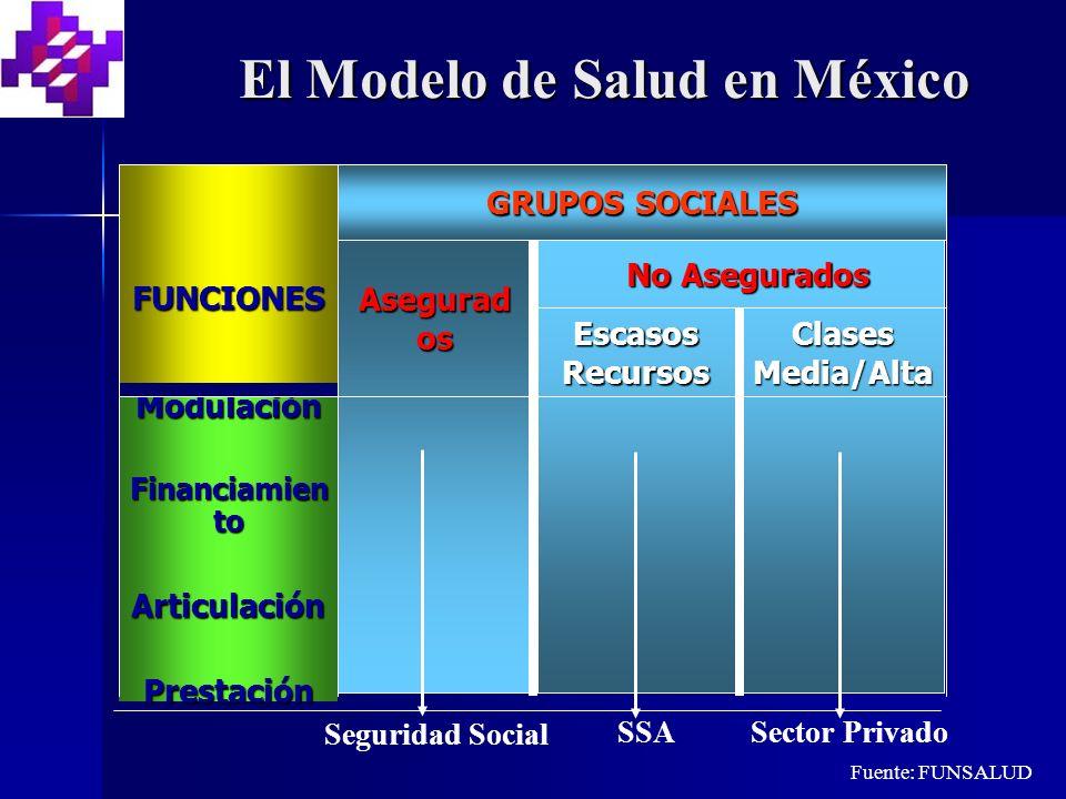 Modulación Financiamien to ArticulaciónPrestación Clases Media/Alta Escasos Recursos No Asegurados Asegurad os GRUPOS SOCIALES FUNCIONES Sector Privado Seguridad Social SSA Fuente: FUNSALUD El Modelo de Salud en México
