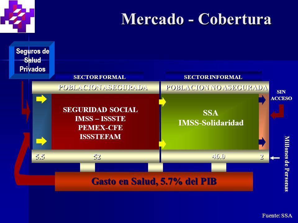 Millones de Personas SIN ACCESO Mercado - Cobertura Fuente: SSA SSA IMSS-Solidaridad SEGURIDAD SOCIAL IMSS – ISSSTE PEMEX-CFE ISSSTEFAM 5.5 SECTOR INFORMAL SECTOR FORMAL Gasto en Salud, 5.7% del PIB 52 46.0 2 POBLACION NO ASEGURADA POBLACION ASEGURADA Seguros de Salud Privados