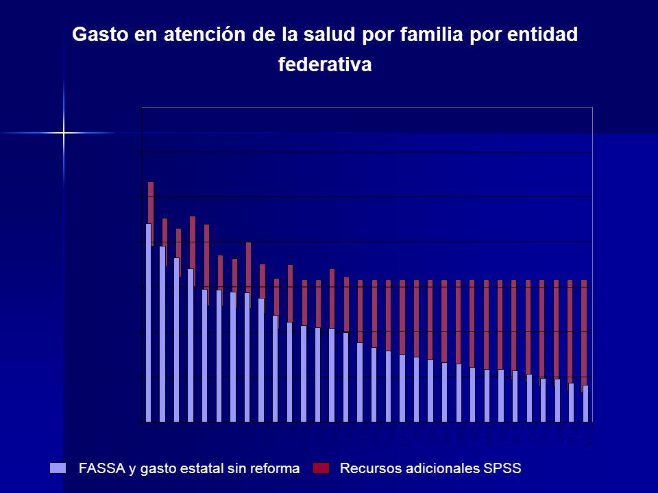 Gasto en atención de la salud por familia por entidad federativa FASSA y gasto estatal sin reforma Recursos adicionales SPSS