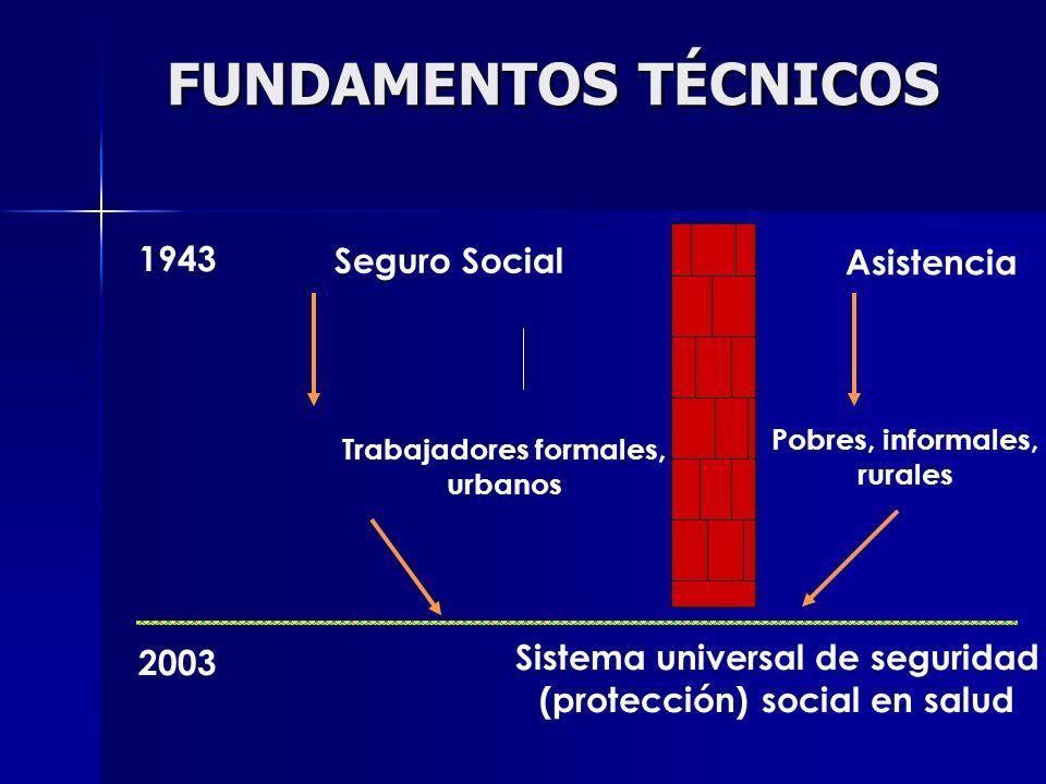 Seguro Social Trabajadores formales, urbanos Asistencia Sistema universal de seguridad (protección) social en salud Pobres, informales, rurales 1943 2003 FUNDAMENTOS TÉCNICOS