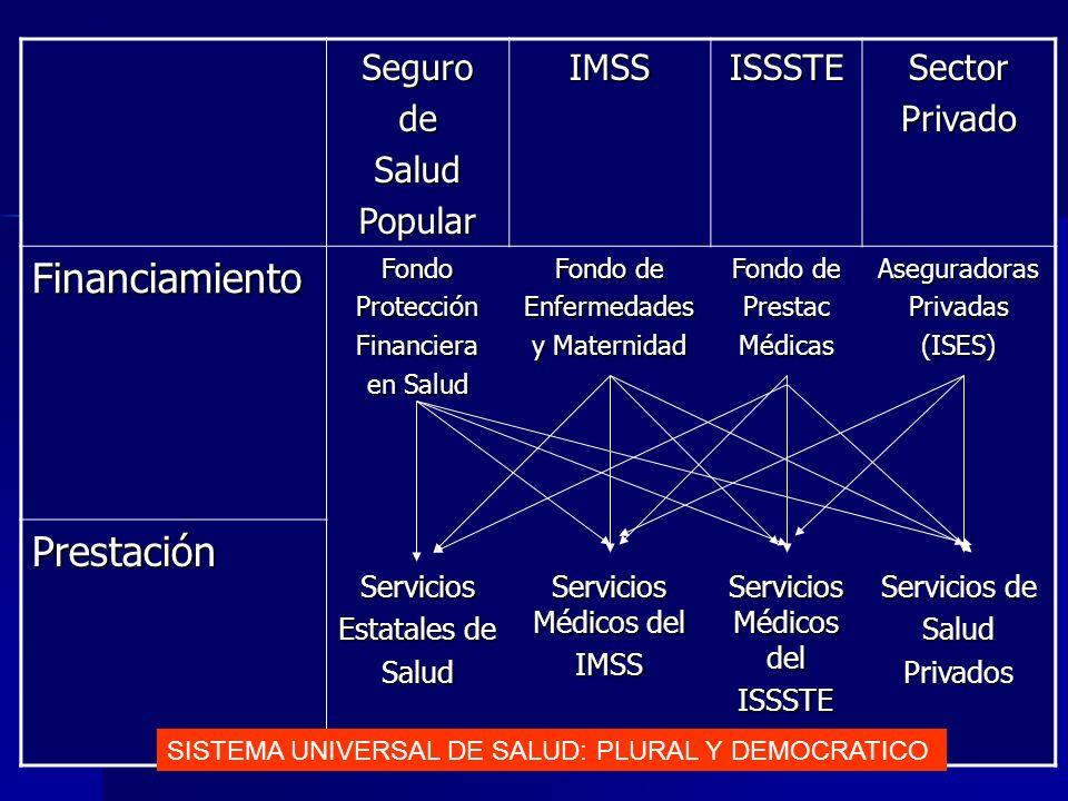 SegurodeSaludPopularIMSSISSSTESectorPrivado FinanciamientoFondoProtecciónFinanciera en Salud Fondo de Enfermedades y Maternidad Fondo de PrestacMédicasAseguradorasPrivadas(ISES) PrestaciónServicios Estatales de Salud Servicios Médicos del IMSS ISSSTE Servicios de SaludPrivados SISTEMA UNIVERSAL DE SALUD: PLURAL Y DEMOCRATICO