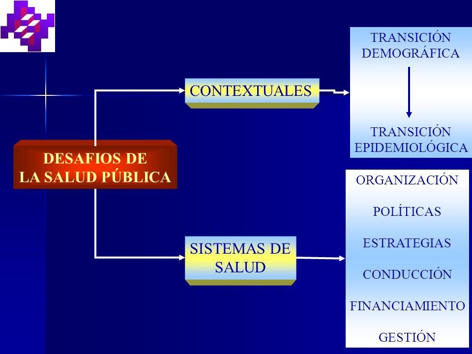 DESAFIOS DE LA SALUD PÚBLICA CONTEXTUALES TRANSICIÓN DEMOGRÁFICA TRANSICIÓN EPIDEMIOLÓGICA SISTEMAS DE SALUD ORGANIZACIÓN POLÍTICAS ESTRATEGIAS CONDUCCIÓN FINANCIAMIENTO GESTIÓN