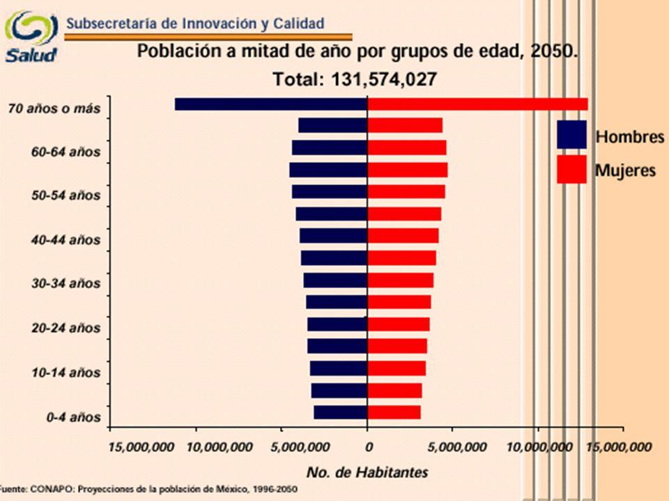 Retos del Sector Salud en México InequidadInsuficienciaIneficiencia Inadecuada Calidad InsatisfacciónInflaciónInseguridad Imposibilidad de Elegir Proveedor Inviabilidad Financiera Poner los puntos sobre las i-es...