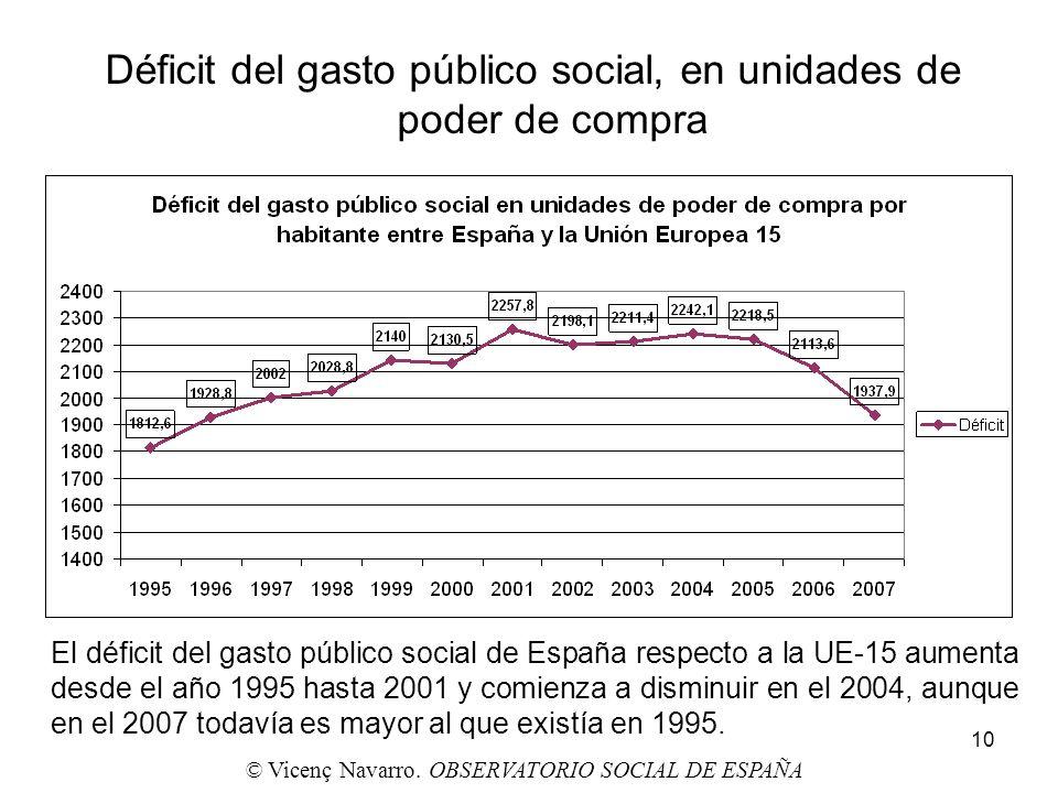 10 Déficit del gasto público social, en unidades de poder de compra El déficit del gasto público social de España respecto a la UE-15 aumenta desde el