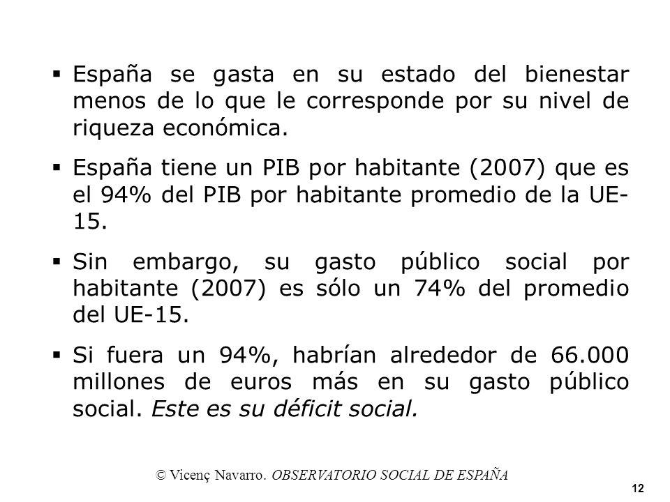 España se gasta en su estado del bienestar menos de lo que le corresponde por su nivel de riqueza económica. España tiene un PIB por habitante (2007)