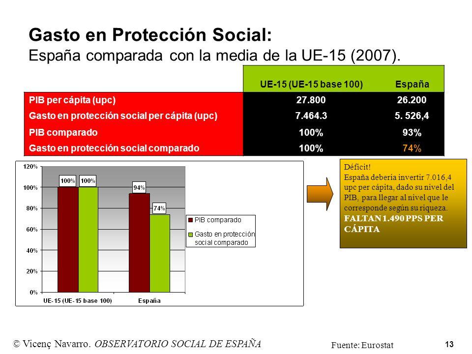 13 Gasto en Protección Social: España comparada con la media de la UE-15 (2007). UE-15 (UE-15 base 100)España PIB per cápita (upc)27.80026.200 Gasto e