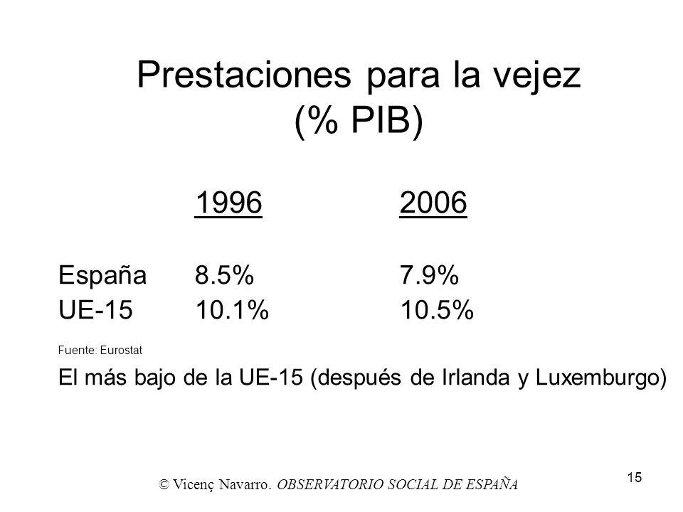 15 Prestaciones para la vejez (% PIB) 19962006 España8.5%7.9% UE-1510.1%10.5% Fuente: Eurostat El más bajo de la UE-15 (después de Irlanda y Luxemburg