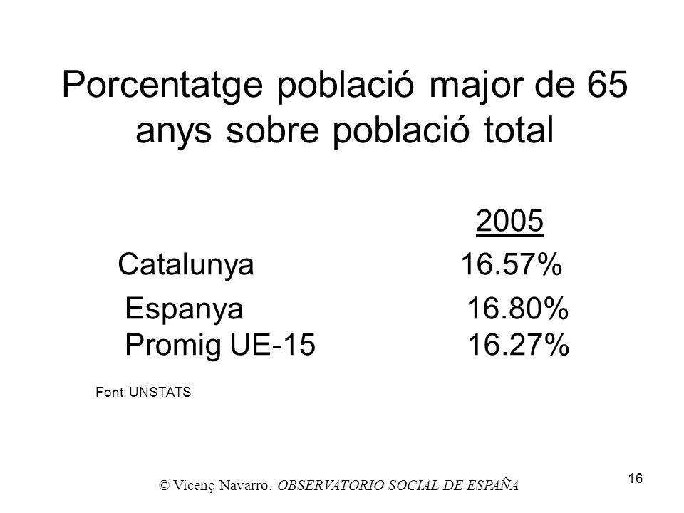 16 Porcentatge població major de 65 anys sobre població total 2005 Catalunya 16.57% Espanya 16.80% Promig UE-15 16.27% © Vicenç Navarro. OBSERVATORIO
