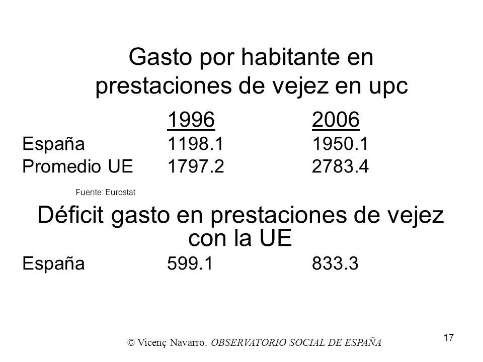 17 Gasto por habitante en prestaciones de vejez en upc 19962006 España1198.11950.1 Promedio UE1797.22783.4 Fuente: Eurostat Déficit gasto en prestacio
