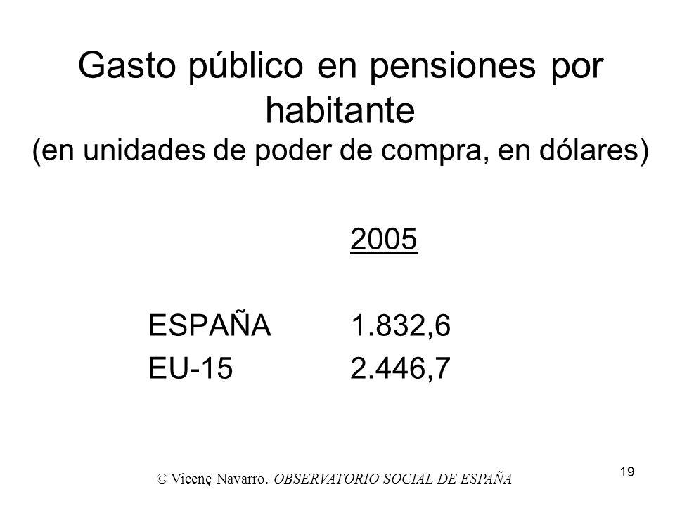 19 Gasto público en pensiones por habitante (en unidades de poder de compra, en dólares) 2005 ESPAÑA1.832,6 EU-152.446,7 © Vicenç Navarro. OBSERVATORI