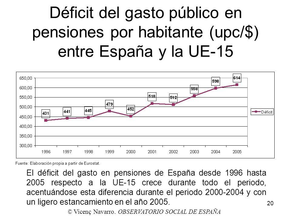 20 Déficit del gasto público en pensiones por habitante (upc/$) entre España y la UE-15 El déficit del gasto en pensiones de España desde 1996 hasta 2