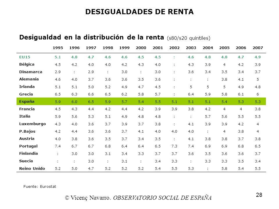 28 DESIGUALDADES DE RENTA Desigualdad en la distribución de la renta (s80/s20 quintiles) 1995199619971998199920002001200220032004200520062007 EU15 5.1