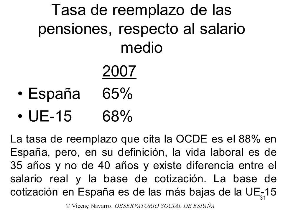 31 Tasa de reemplazo de las pensiones, respecto al salario medio 2007 España65% UE-1568% La tasa de reemplazo que cita la OCDE es el 88% en España, pe