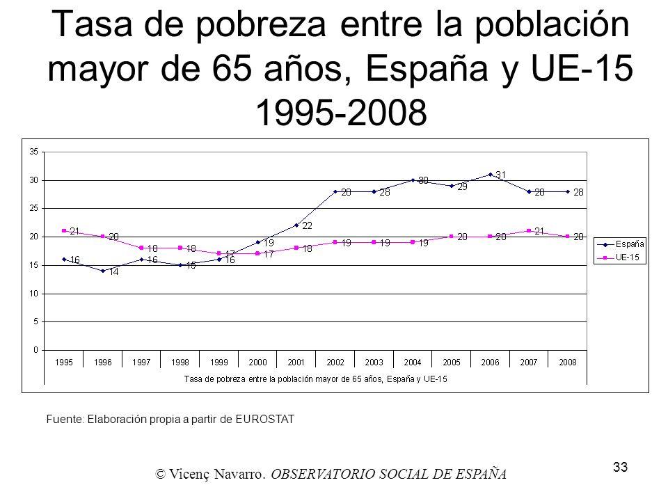 33 Tasa de pobreza entre la población mayor de 65 años, España y UE-15 1995-2008 Fuente: Elaboración propia a partir de EUROSTAT © Vicenç Navarro. OBS