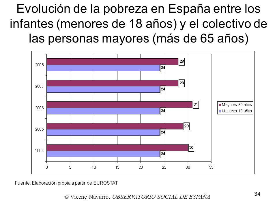 34 Evolución de la pobreza en España entre los infantes (menores de 18 años) y el colectivo de las personas mayores (más de 65 años) Fuente: Elaboraci