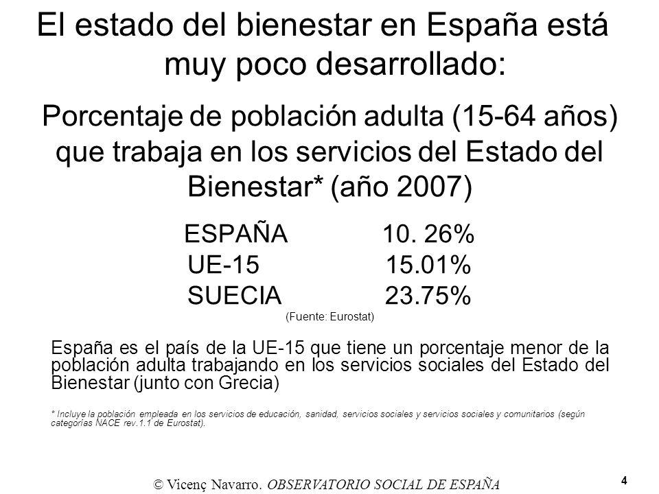 Porcentaje de población adulta (15-64 años) que trabaja en los servicios del Estado del Bienestar* (año 2007) ESPAÑA10. 26% UE-1515.01% SUECIA23.75% (