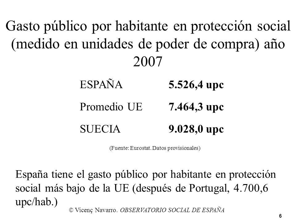 Gasto público por habitante en protección social (medido en unidades de poder de compra) año 2007 ESPAÑA5.526,4 upc Promedio UE7.464,3 upc SUECIA9.028