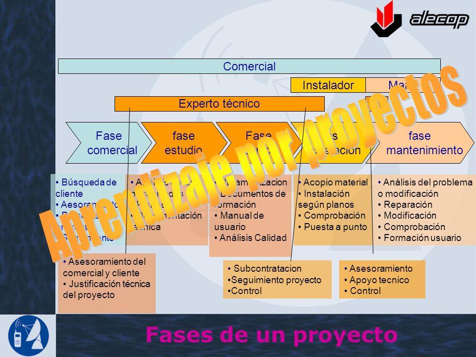 Fase comercial fase estudio Fase técnica fase instalación fase mantenimiento Búsqueda de cliente Aesoramiento Presentación proyecto Seguimiento Anális