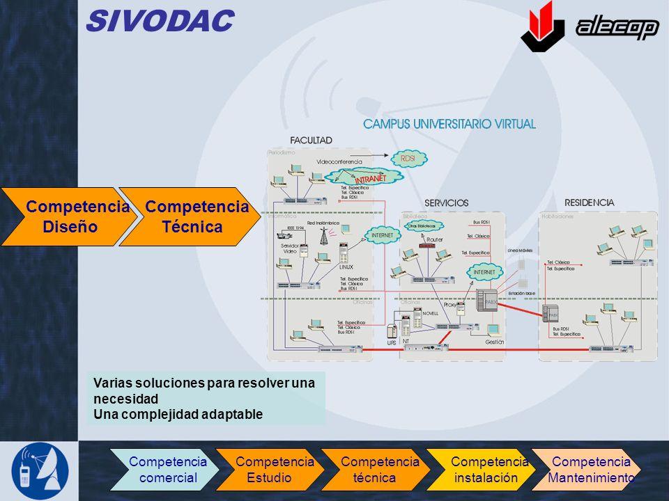 Competencia Diseño Competencia Técnica Varias soluciones para resolver una necesidad Una complejidad adaptable SIVODAC Competencia comercial Competenc