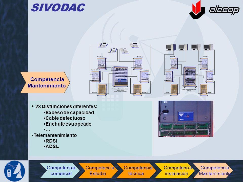 Competencia Mantenimiento 28 Disfunciones diferentes: Exceso de capacidad Cable defectuoso Enchufe estropeado … Telemantenimiento RDSI ADSL SIVODAC Co