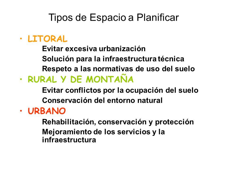 Tipos de Espacio a Planificar LITORAL Evitar excesiva urbanización Solución para la infraestructura técnica Respeto a las normativas de uso del suelo