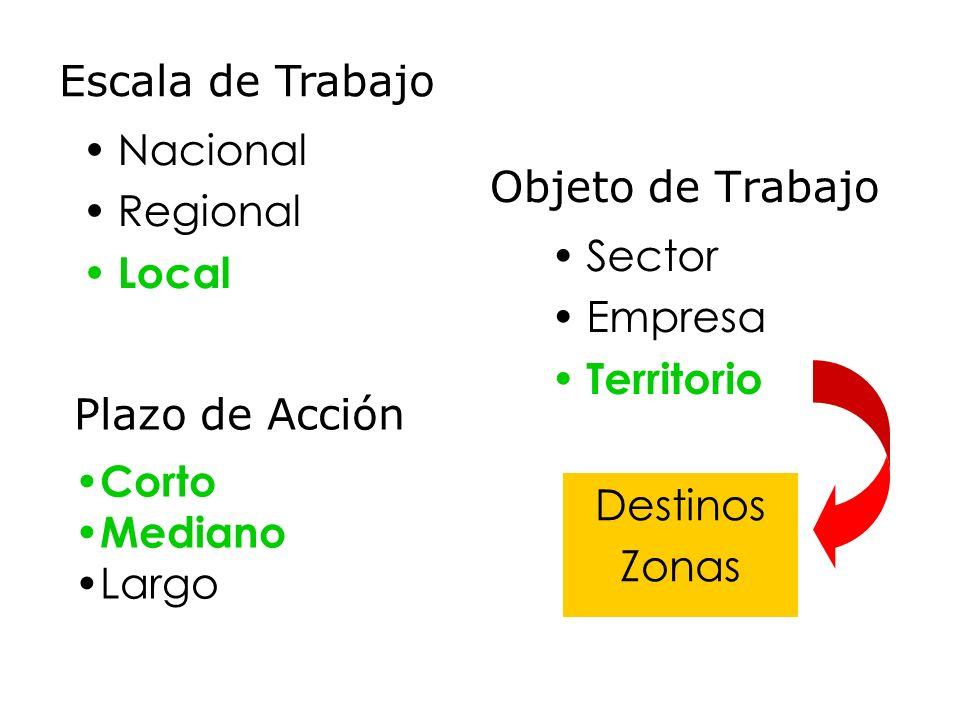Objeto de Trabajo Nacional Regional Local Plazo de Acción Corto Mediano Largo Escala de Trabajo Sector Empresa Territorio Destinos Zonas