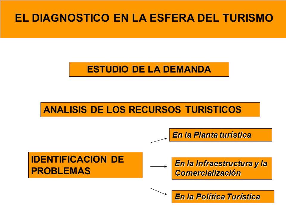EL DIAGNOSTICO EN LA ESFERA DEL TURISMO ESTUDIO DE LA DEMANDA ANALISIS DE LOS RECURSOS TURISTICOS IDENTIFICACION DE PROBLEMAS En la Planta turística E