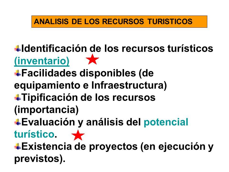 Identificación de los recursos turísticos (inventario) (inventario) Facilidades disponibles (de equipamiento e Infraestructura) Tipificación de los recursos (importancia) Evaluación y análisis del potencial turístico.