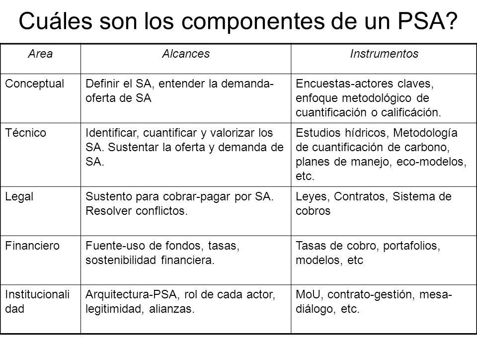 Cuáles son los componentes de un PSA.