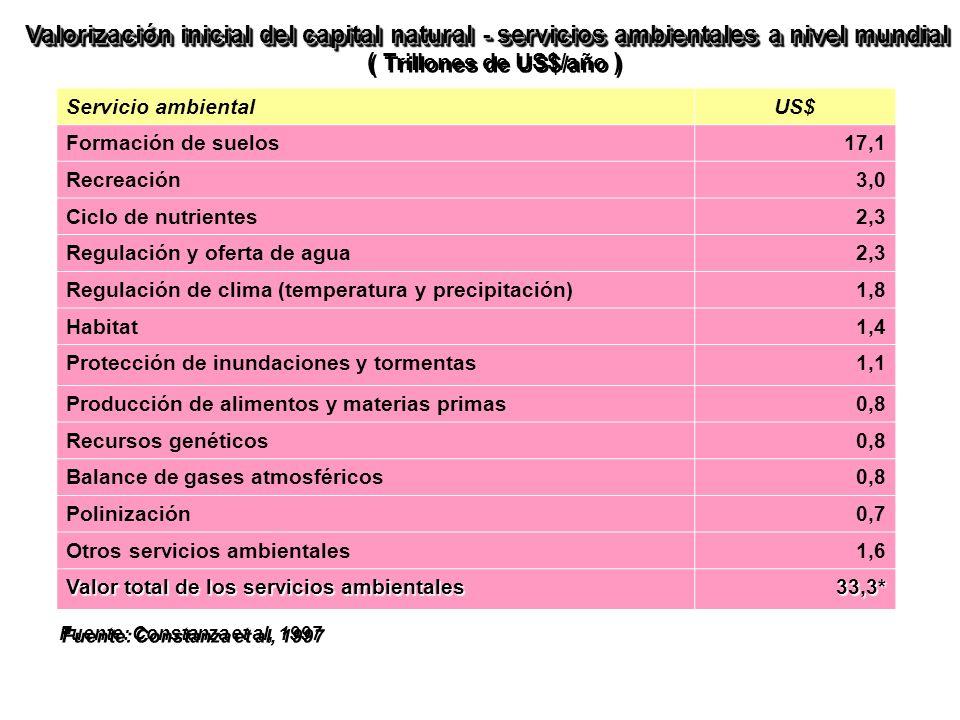 Servicio ambientalUS$ Formación de suelos17,1 Recreación3,0 Ciclo de nutrientes2,3 Regulación y oferta de agua2,3 Regulación de clima (temperatura y precipitación)1,8 Habitat1,4 Protección de inundaciones y tormentas1,1 Producción de alimentos y materias primas0,8 Recursos genéticos0,8 Balance de gases atmosféricos0,8 Polinización0,7 Otros servicios ambientales1,6 Valor total de los servicios ambientales 33,3* Valorización inicial del capital natural - servicios ambientales a nivel mundial Valorización inicial del capital natural - servicios ambientales a nivel mundial ( Trillones de US$/año ) Fuente: Constanza et al, 1997 * Esta cifra representa 3 veces el PBI mundial actual