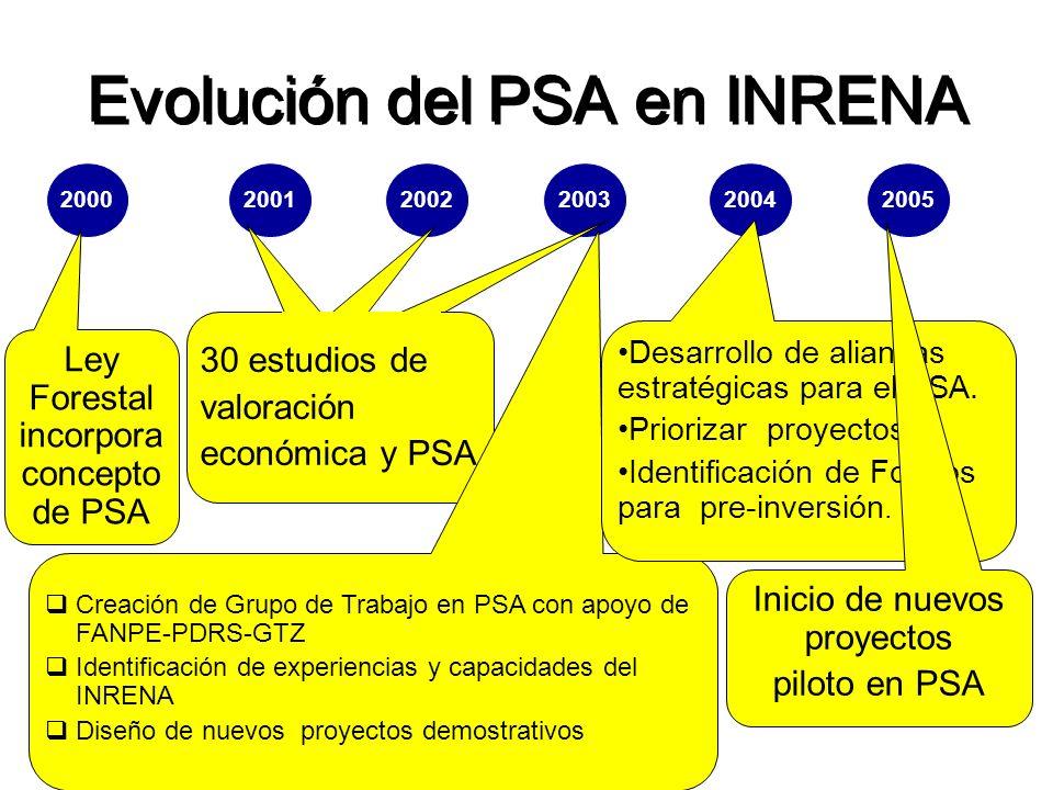 Evolución del PSA en INRENA 200020012002200320042005 Ley Forestal incorpora concepto de PSA 30 estudios de valoración económica y PSA Creación de Grupo de Trabajo en PSA con apoyo de FANPE-PDRS-GTZ Identificación de experiencias y capacidades del INRENA Diseño de nuevos proyectos demostrativos Desarrollo de alianzas estratégicas para el PSA.