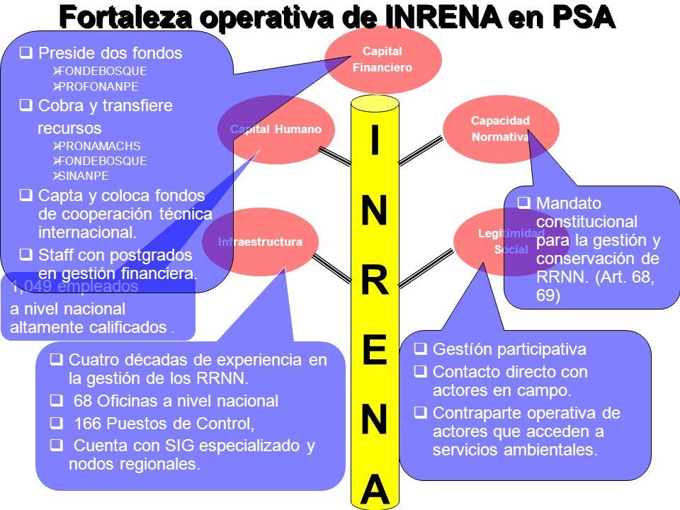 Infraestructura Capital Humano Legitimidad Social Capacidad Normativa INRENAINRENA Capital Financiero Cuatro décadas de experiencia en la gestión de los RRNN.