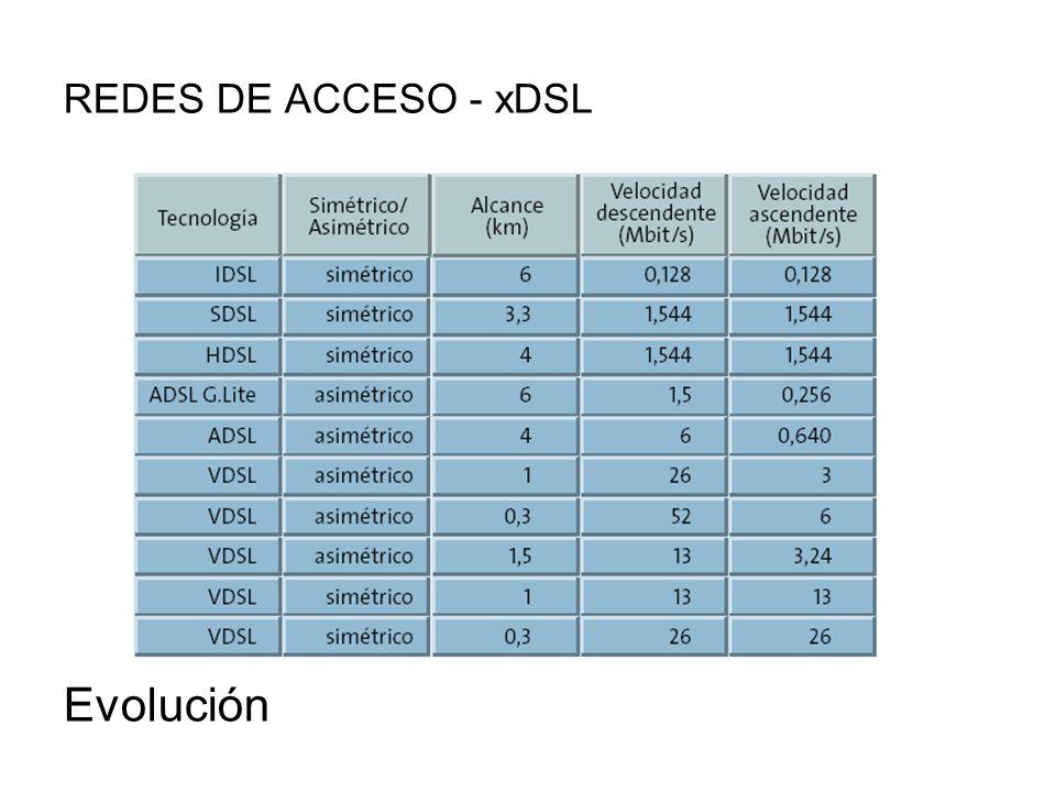 REDES DE ACCESO - xDSL Evolución