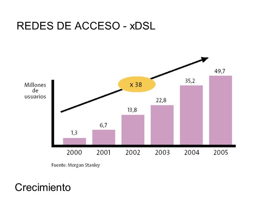 REDES DE ACCESO - xDSL Crecimiento