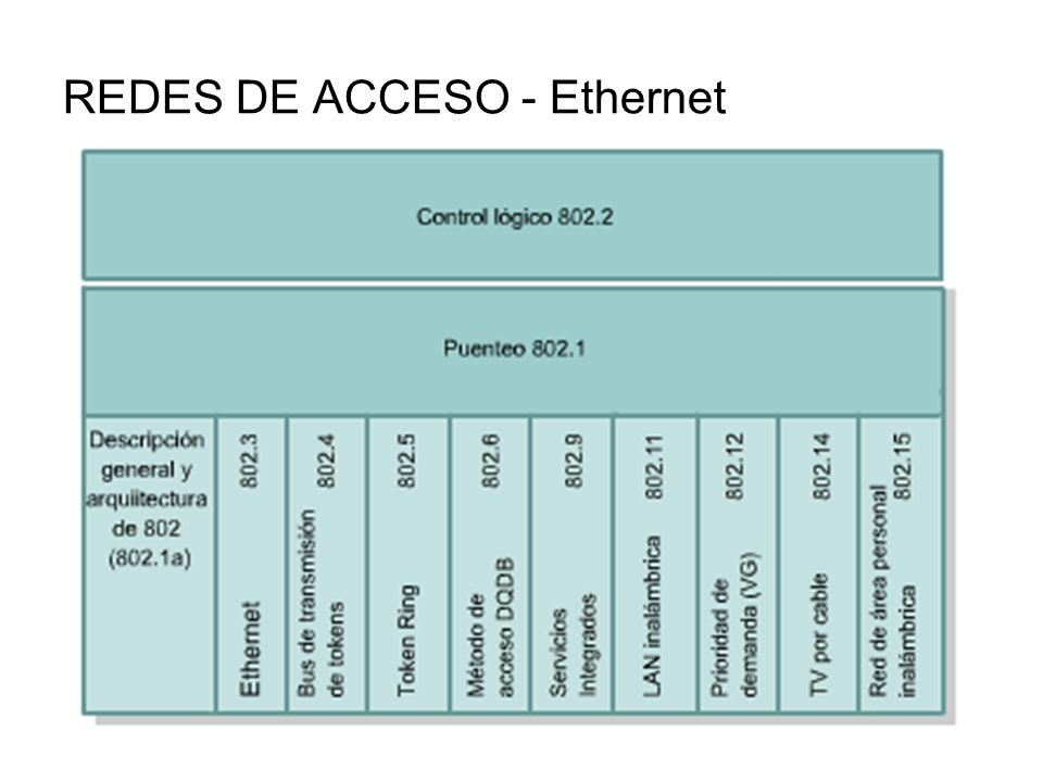 REDES DE ACCESO - Ethernet