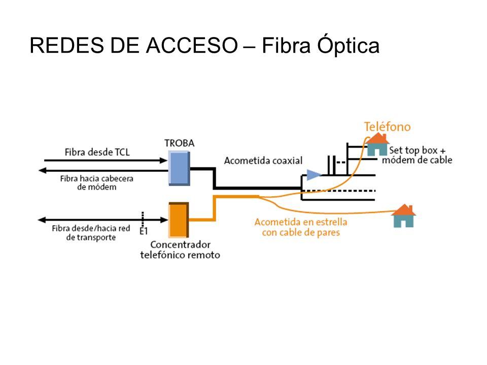 REDES DE ACCESO – Fibra Óptica