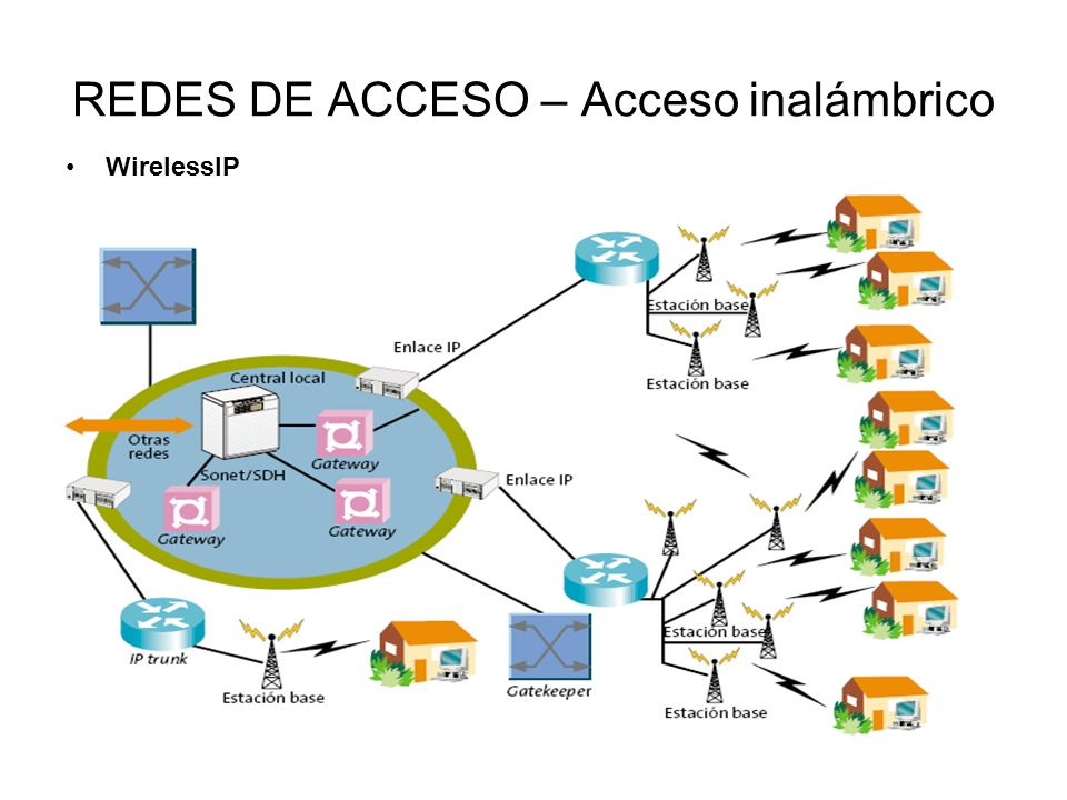 REDES DE ACCESO – Acceso inalámbrico WirelessIP