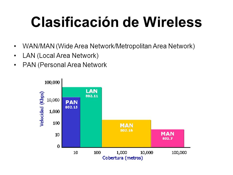 Clasificación de Wireless WAN/MAN (Wide Area Network/Metropolitan Area Network) LAN (Local Area Network) PAN (Personal Area Network