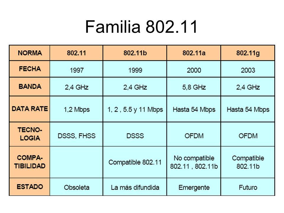 Familia 802.11