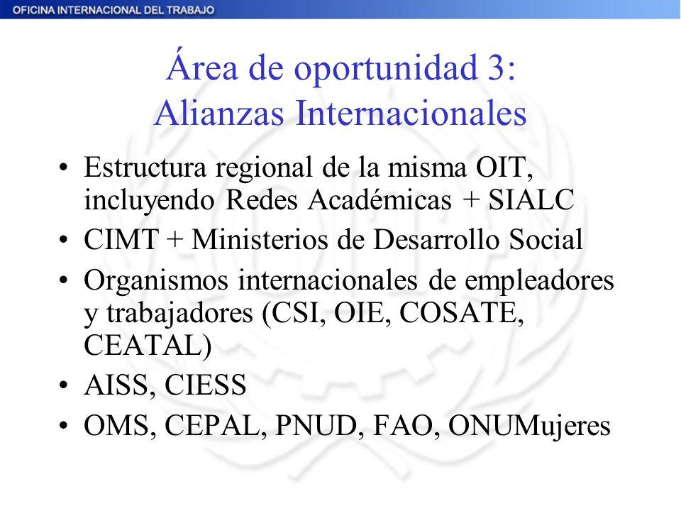 Área de oportunidad 3: Alianzas Internacionales Estructura regional de la misma OIT, incluyendo Redes Académicas + SIALC CIMT + Ministerios de Desarrollo Social Organismos internacionales de empleadores y trabajadores (CSI, OIE, COSATE, CEATAL) AISS, CIESS OMS, CEPAL, PNUD, FAO, ONUMujeres
