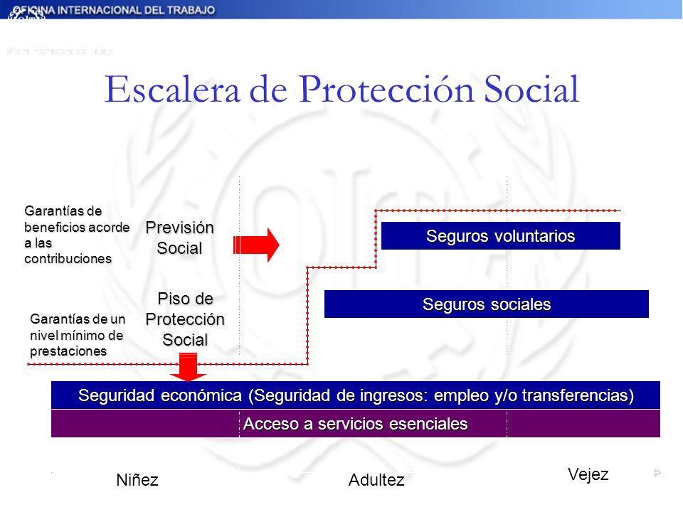 Seguridad económica Acceso a servicios esenciales Piso de Protección Social Garantías de un nivel mínimo de prestaciones Seguros sociales Seguros volu