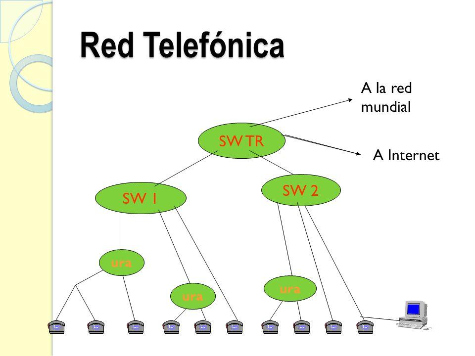 Red Telefónica SW 1 SW 2 SW TR A la red mundial A Internet ura