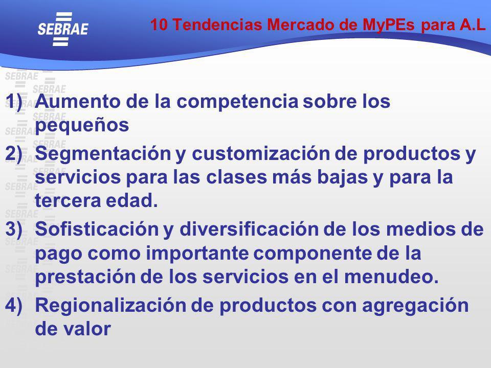 10 Tendencias Mercado de MyPEs para A.L 1)Aumento de la competencia sobre los pequeños 2)Segmentación y customización de productos y servicios para la
