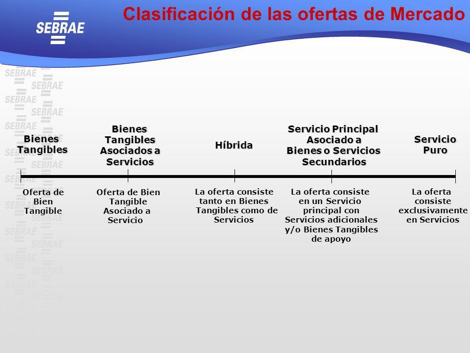 BienesTangibles BienesTangibles Asociados a Servicios Híbrida Servicio Principal Asociado a Bienes o Servicios Secundarios ServicioPuro Oferta de Bien
