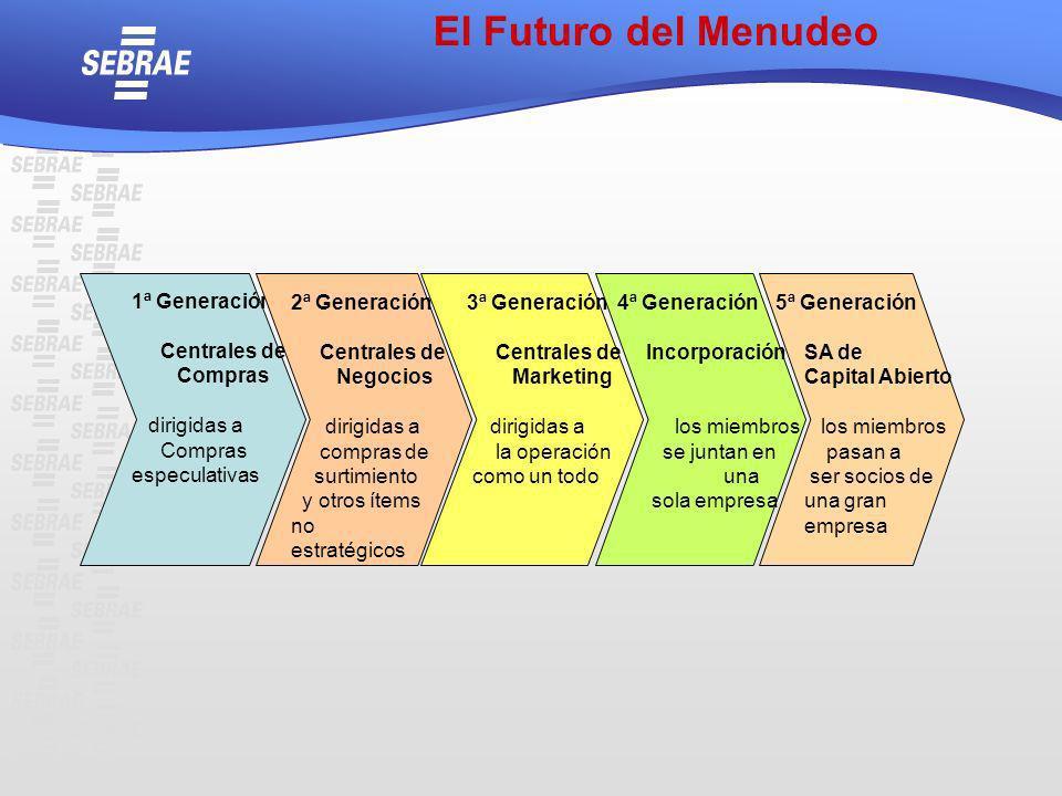 1ª Generación Centrales de Compras dirigidas a Compras especulativas 2ª Generación Centrales de Negocios dirigidas a compras de surtimiento y otros ít