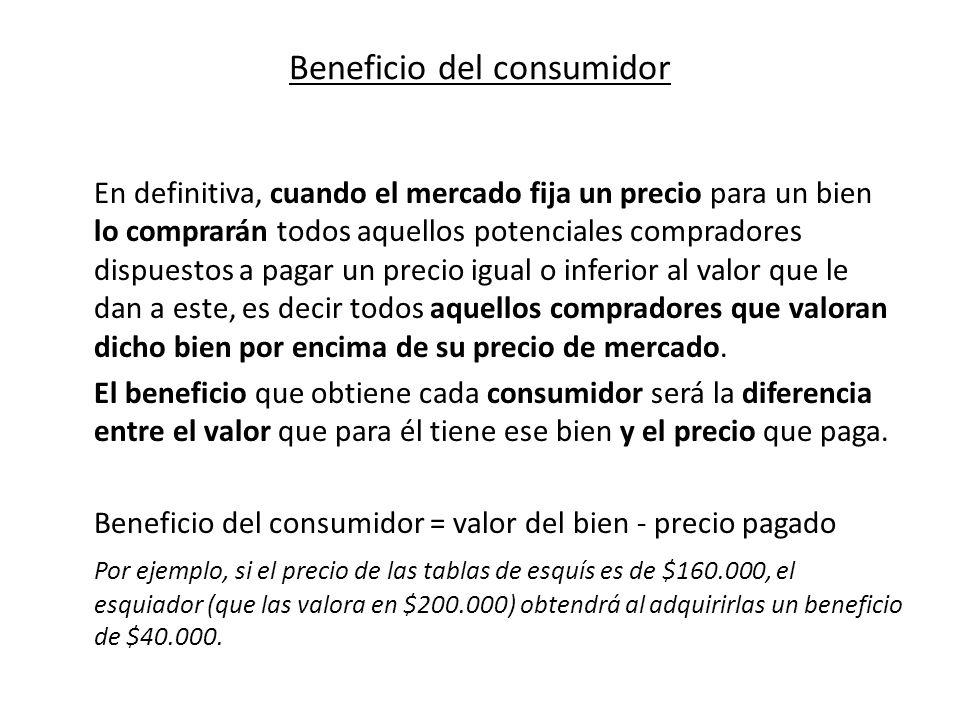 Beneficio del consumidor En definitiva, cuando el mercado fija un precio para un bien lo comprarán todos aquellos potenciales compradores dispuestos a