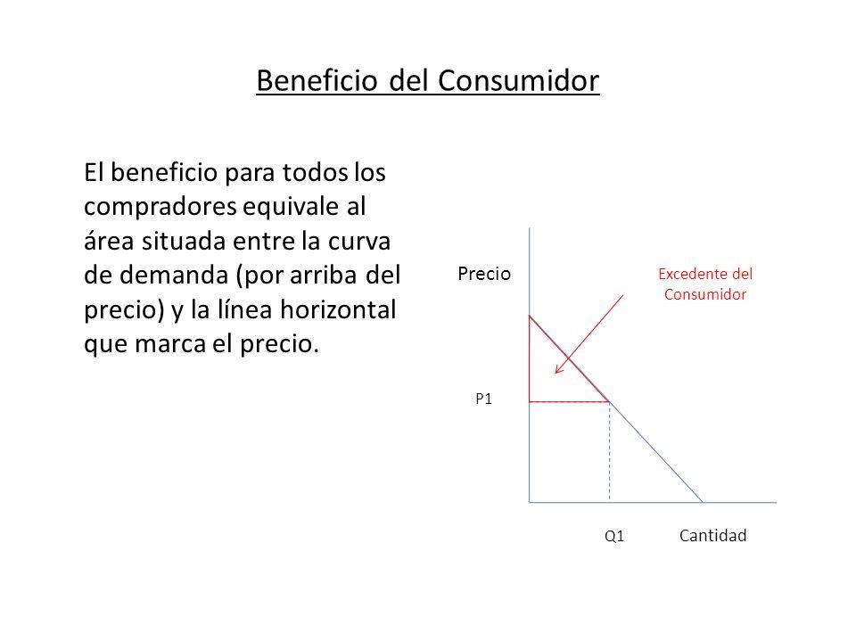 Beneficio del Consumidor El beneficio para todos los compradores equivale al área situada entre la curva de demanda (por arriba del precio) y la línea