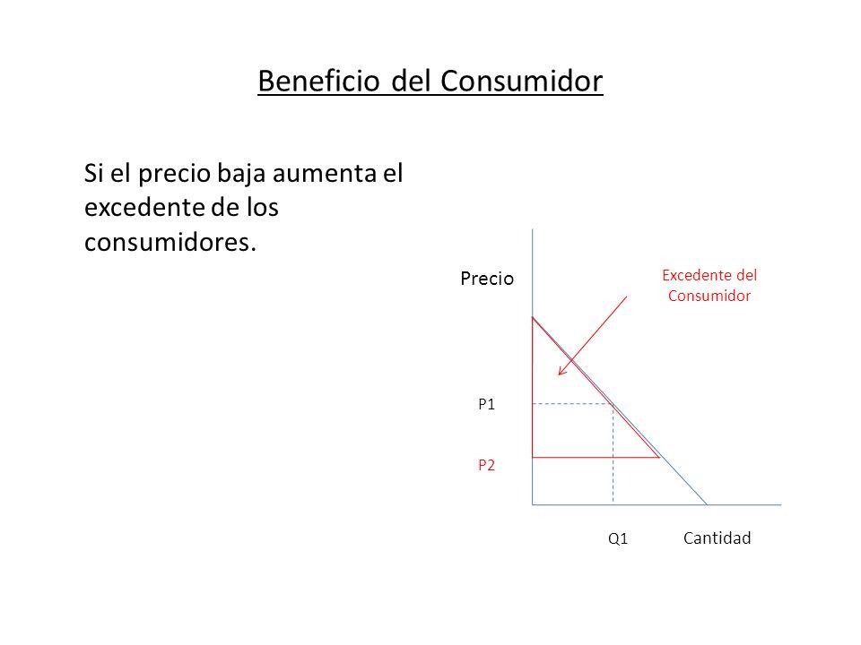 Beneficio del Consumidor Si el precio baja aumenta el excedente de los consumidores. Precio P1 P2 Q1 Cantidad Excedente del Consumidor